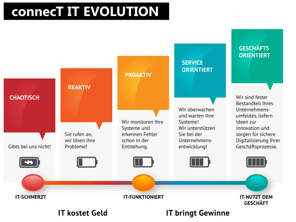 connecT-IT-Reifegrad-IT-Evolution